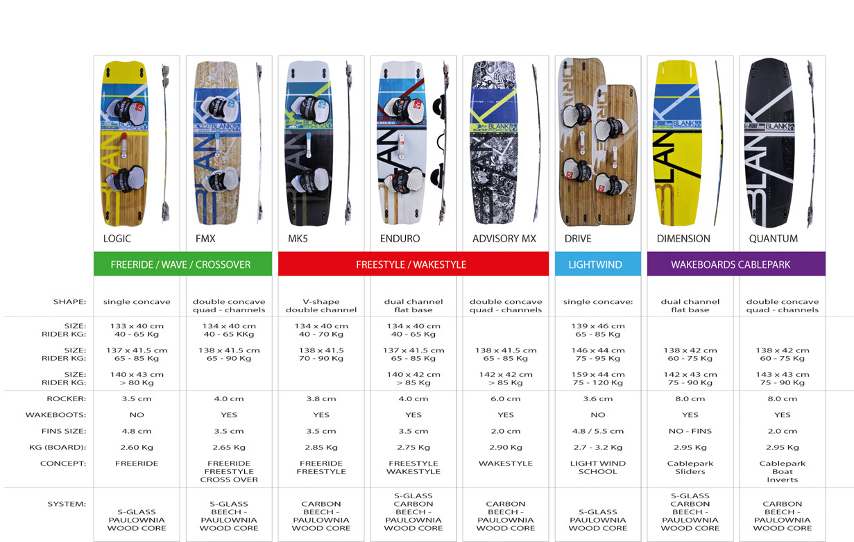 Comparativa Tablas Kitesurf 2016 Blankforce Kiteboarding